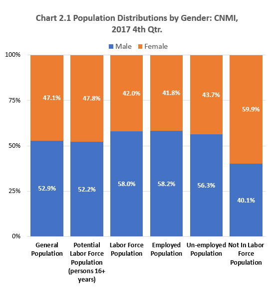 Ch2.1 Population Distributions by Gender: CNMI, 2017 4th Qrt.