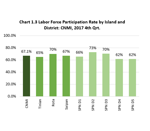 Ch1.3 Labor Force Participation Rate by Island and District: CNMI, 2017 4th Qrt.