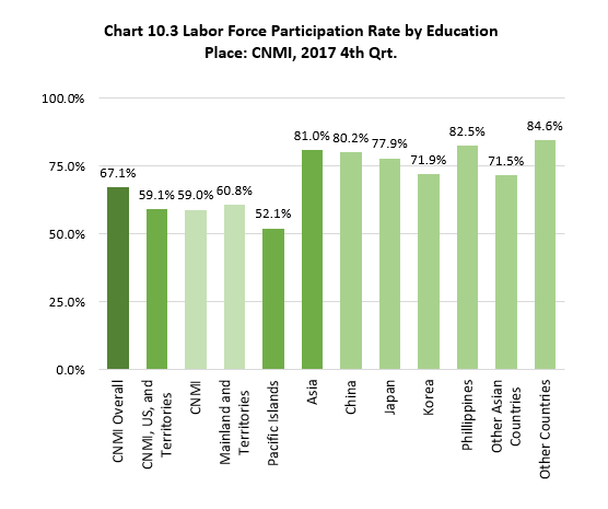 Ch10.3 Labor Force Participation Rate by Education Place: CNMI, 2017 4th Qrt.