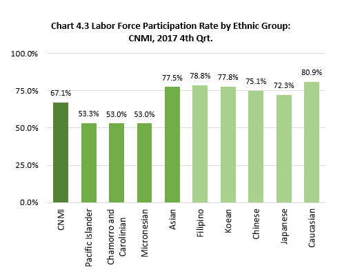 Ch4.3 Labor Force Participation Rate by Ethnic Group: CNMI, 2017 4th Qrt.