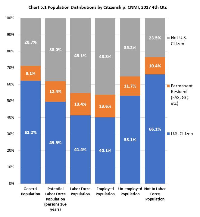 Ch5.1 Population Distributions by Citizenship: CNMI, 2017 4th Qrt.