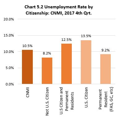 Ch5.2 Unemployment Rate by Citizenship: CNMI, 2017 4th Qrt.