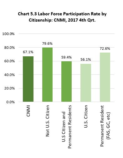 Ch5.3 Labor Force Participation Rate by Citizenship: CNMI, 2017 4th Qrt.