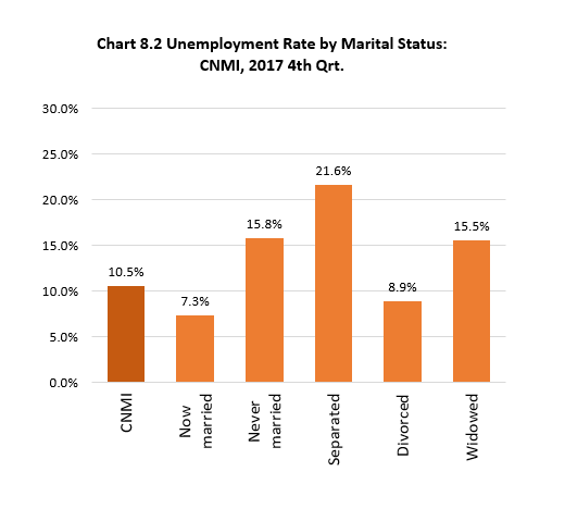 Ch8.2 Unemployment Rate by Marital Status: CNMI, 2017 4th Qrt.