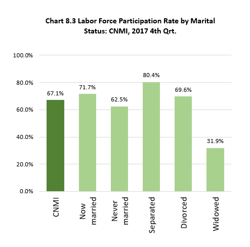 Ch8.3 Labor Force Participation Rate by Marital Status: CNMI, 2017 4th Qrt.