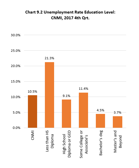 Ch9.2 Unemployment Rate by Education Level: CNMI, 2017 4th Qrt.