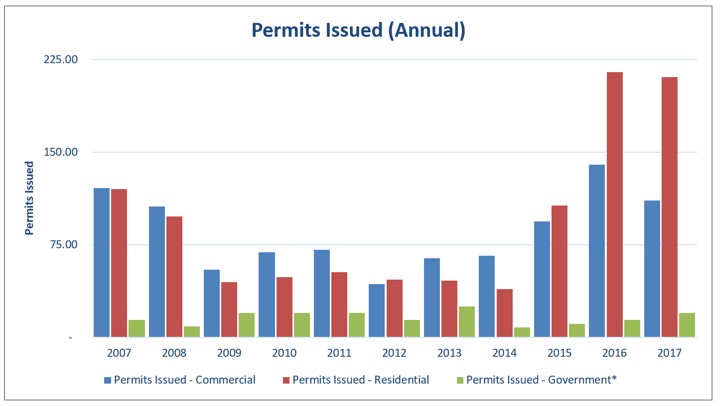 EI 2017 Building Permits Issued Annual
