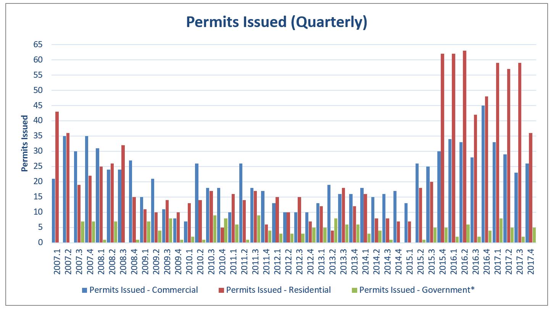 EI 2017 Building Permits Issued Quarterly