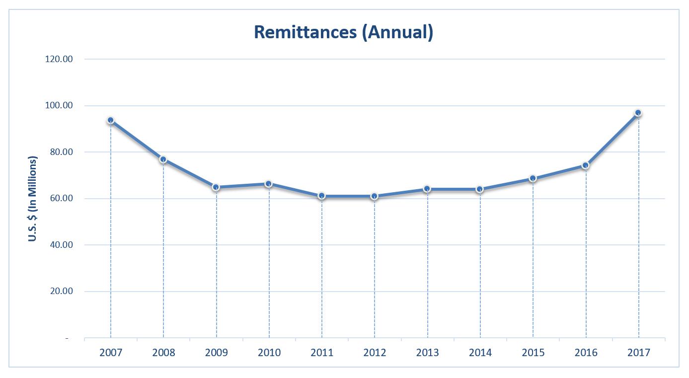 EI 2017 Remittance Annual