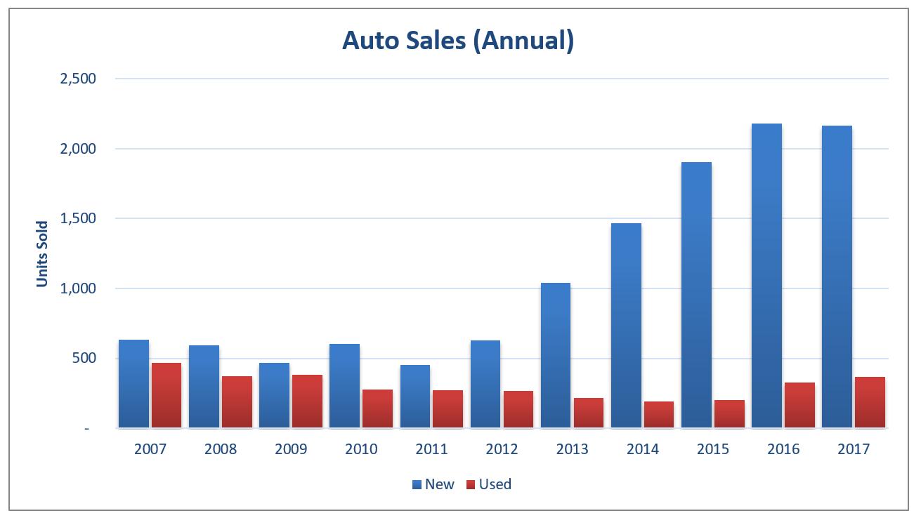 EI 2017 Auto Sales Annual