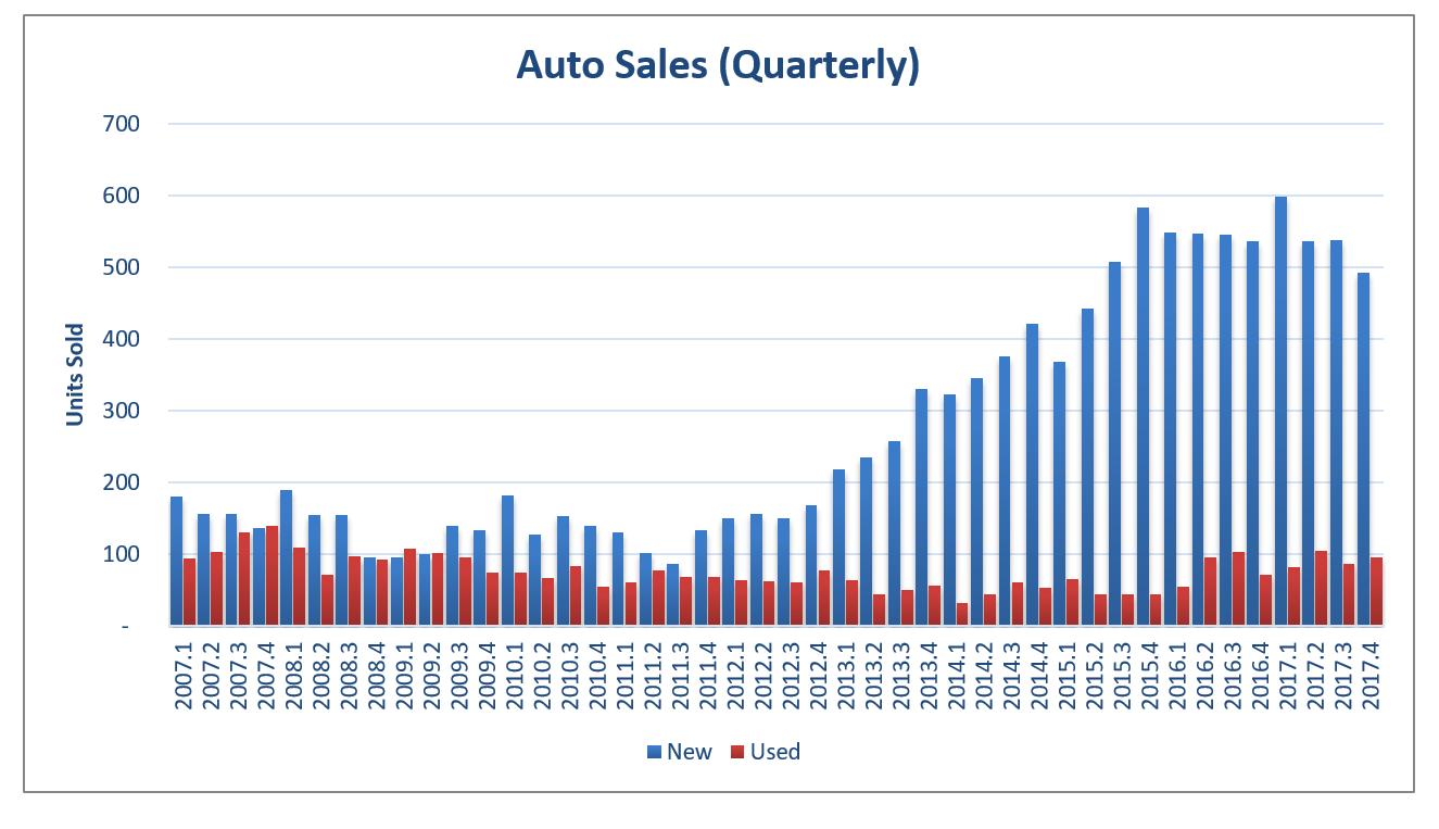 EI 2017 Auto Sales Quarterly