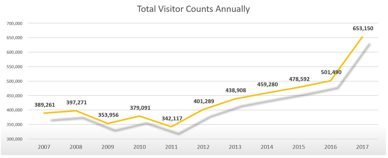 EI 2017 Visitor Arrivals Annual
