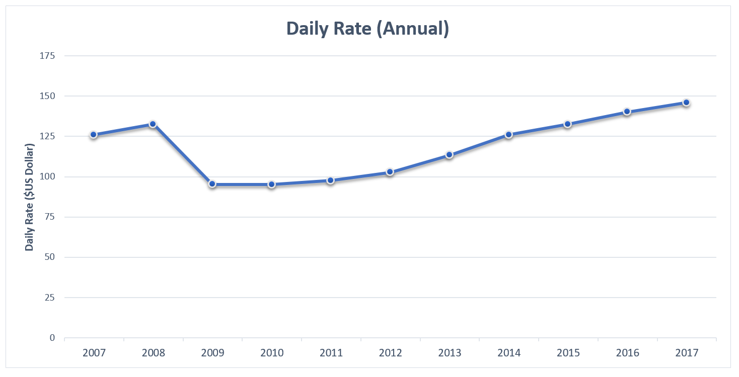 EI 2017 Hotels Daily Rates Annual