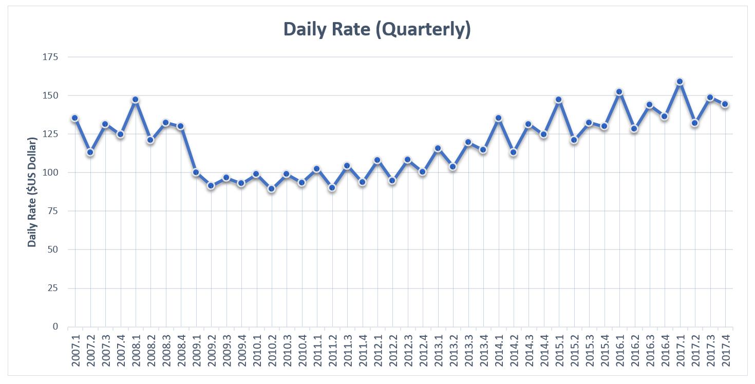 EI 2017 Hotels Daily Rates Quarterly