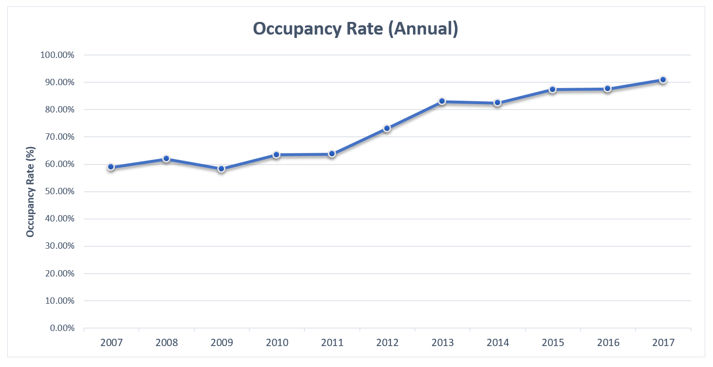 EI 2017 Hotels Occupancy Rates Annual