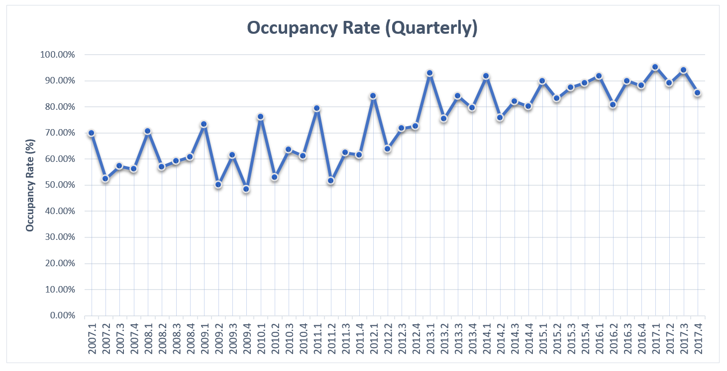 EI 2017 Hotels Occupancy Rates Quarterly