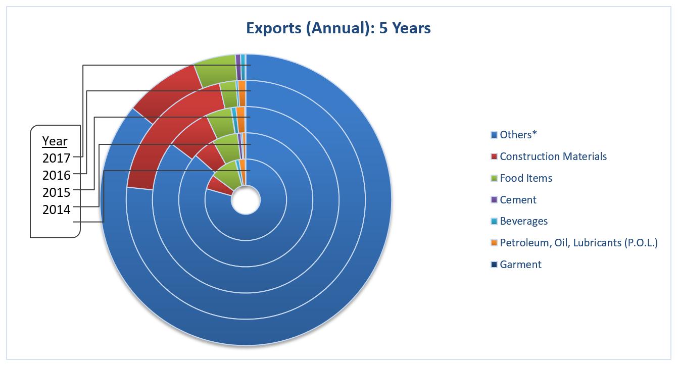 EI2017 Exports Annual