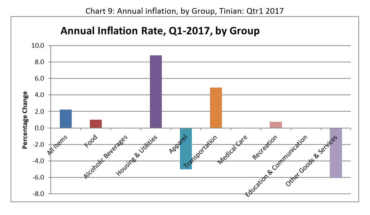 CNMI CPI Chart9 2017