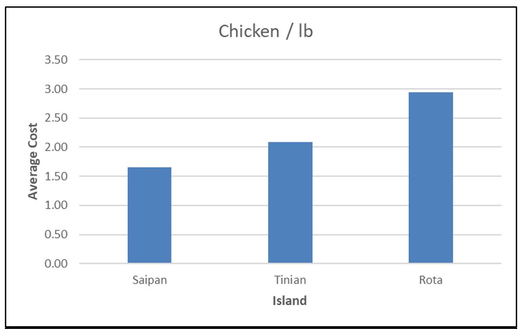 CNMI CPI Chicken 2017