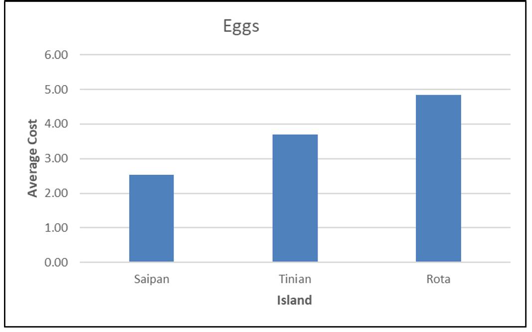 CNMI CPI Eggs 2017
