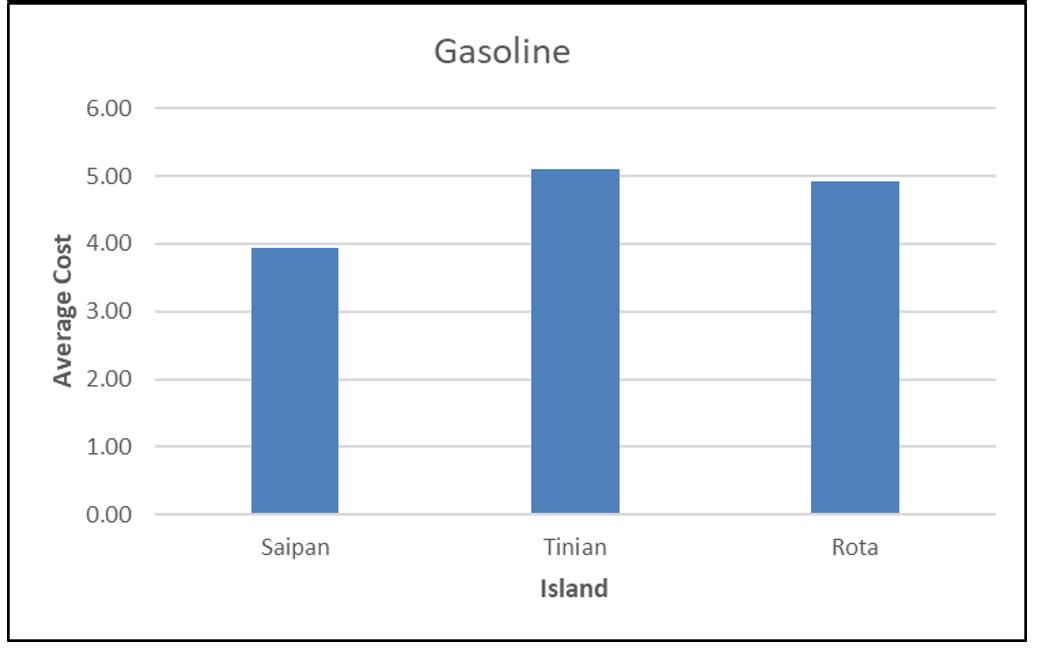 CNMI CPI Gasoline 2017