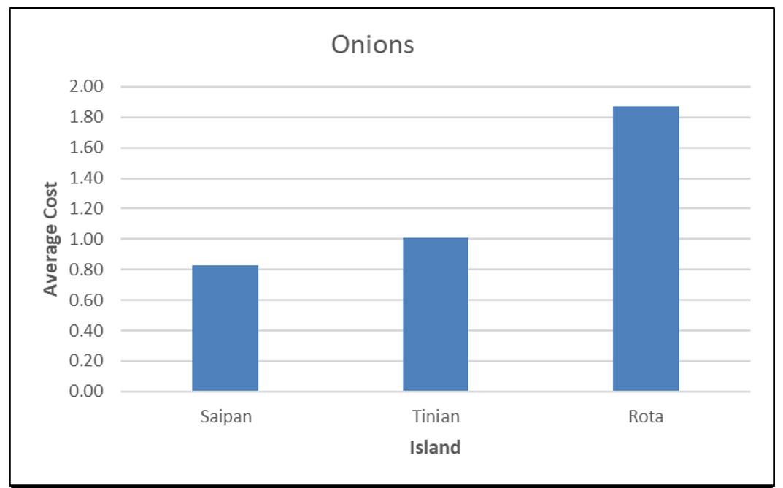 CNMI CPI Onions 2017