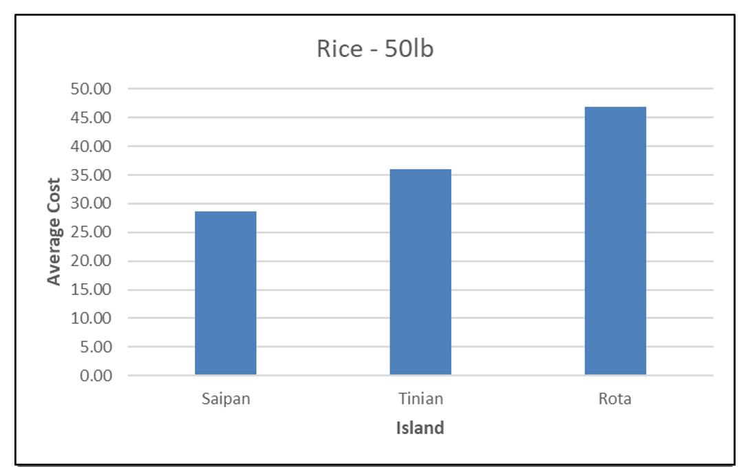 CNMI CPI Rice 2017