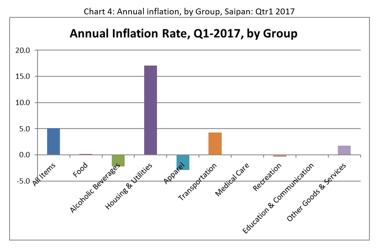 CNMI CPI Chart4 2017