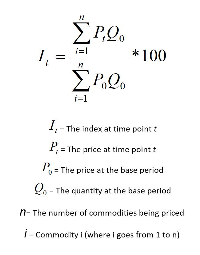 CNMI CPI Formula