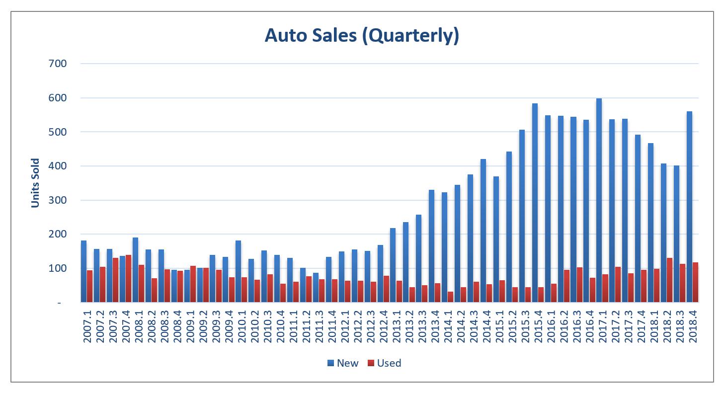 EI 2018 Auto Sales Quarterly