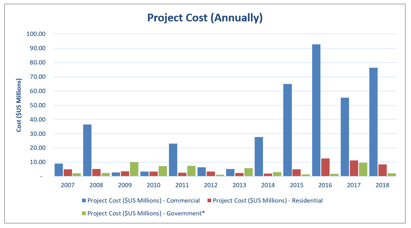 EI 2018 Building Project Cost Annual