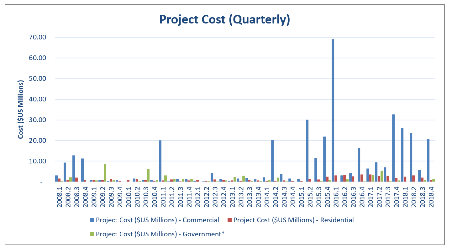 EI 2018 Building Project Cost Quarterly