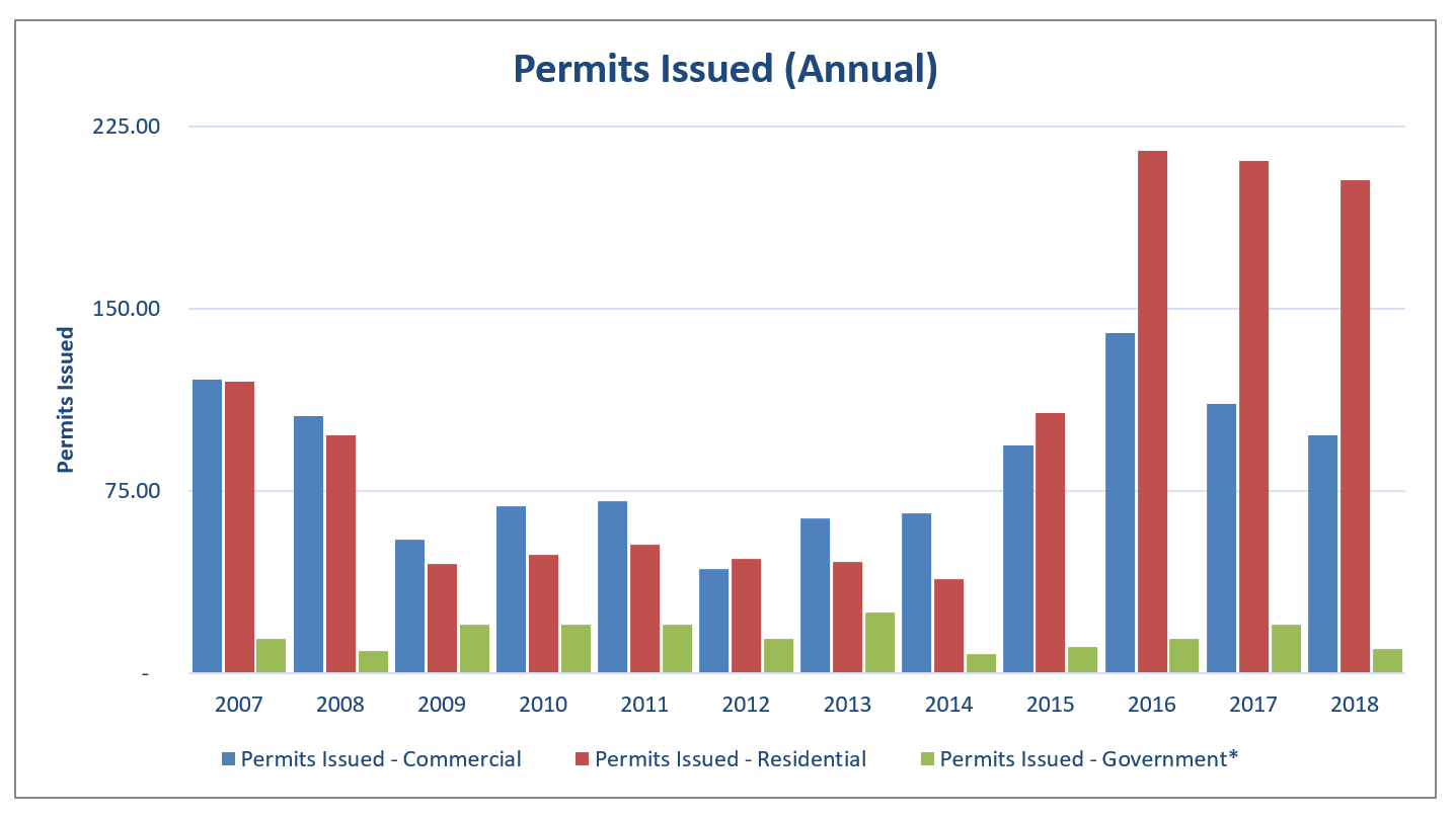 EI 2018 Building Permits Issued Annual