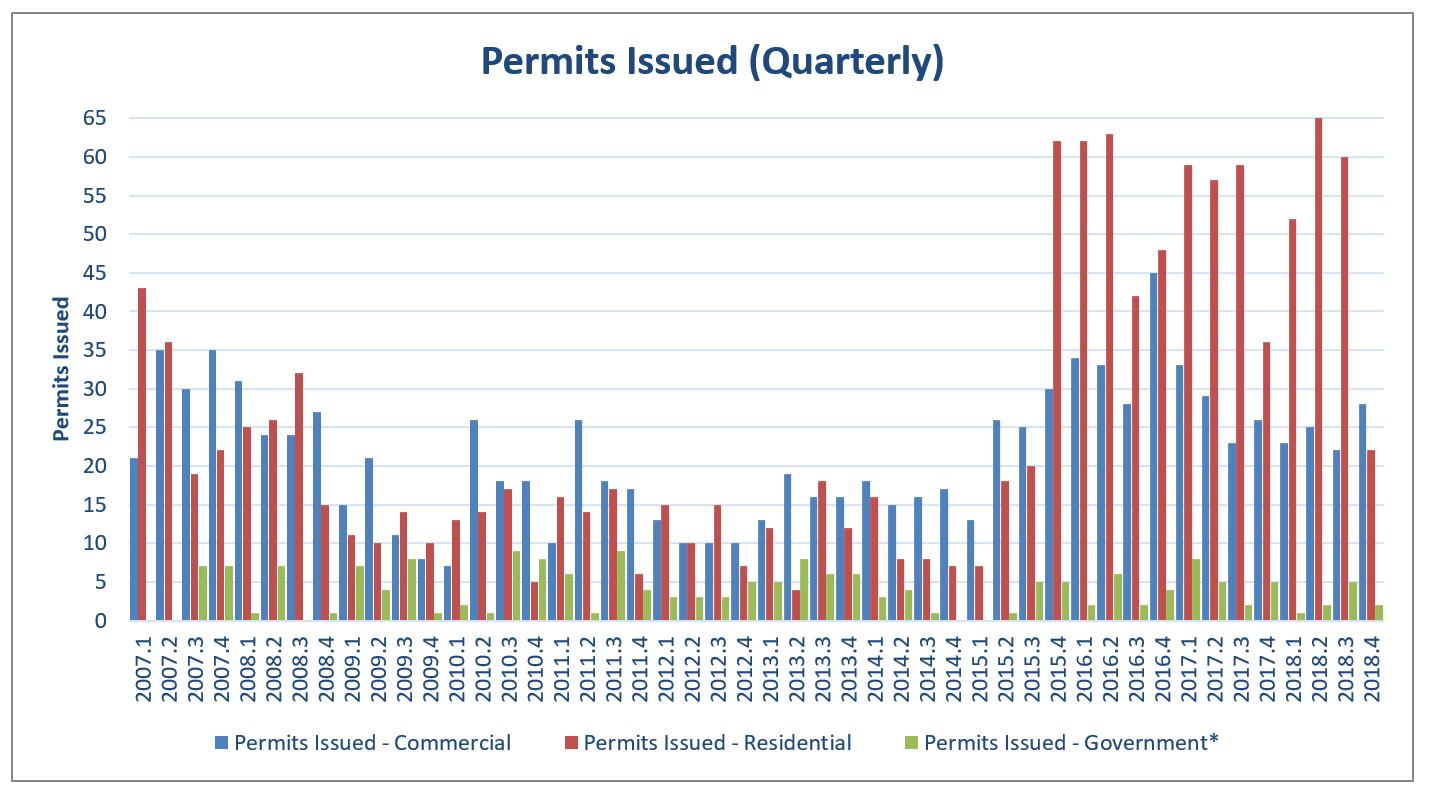 EI 2018 Building Permits Issued Quarterly