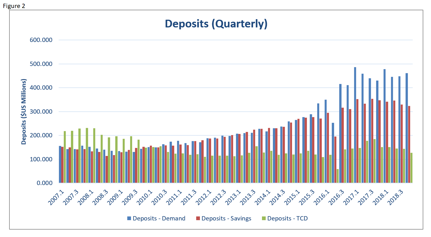 EI 2018 Banking Deposits Quarterly