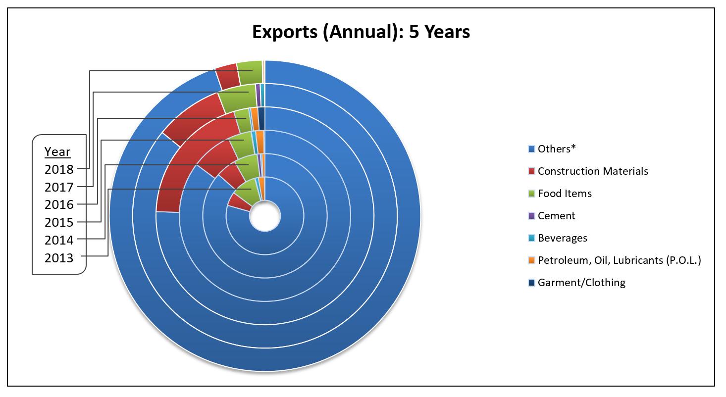 EI 2018 Exports Annual