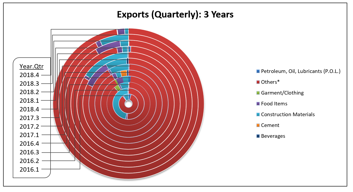 EI 2018 Exports Quarterly