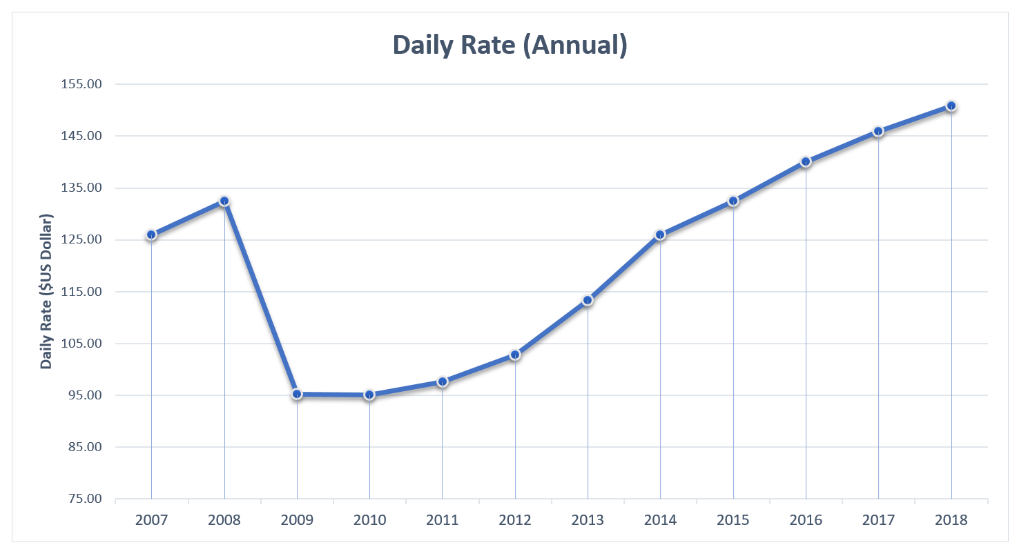 EI 2018 Hotels Daily Rates Annual