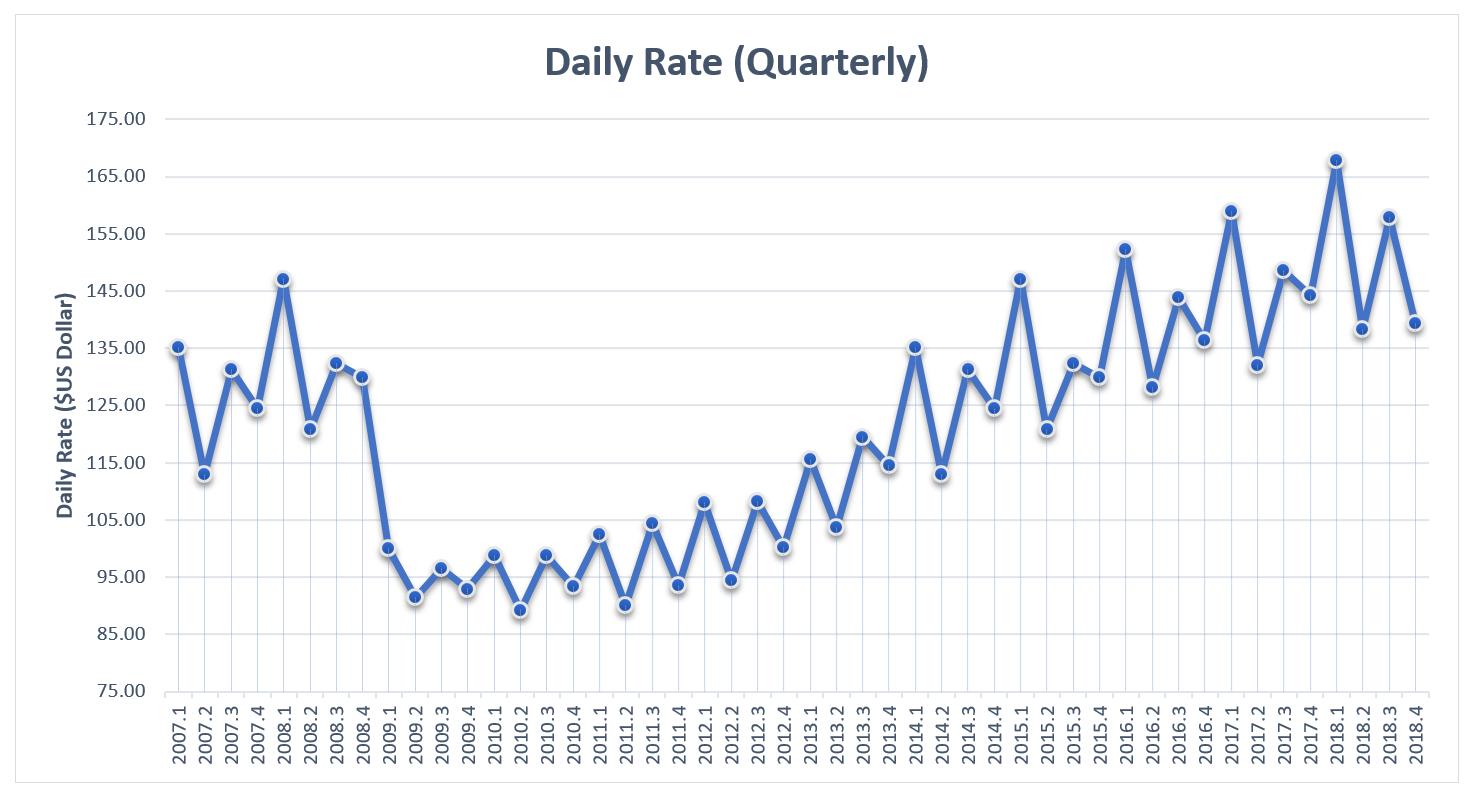 EI 2018 Hotels Daily Rates Quarterly