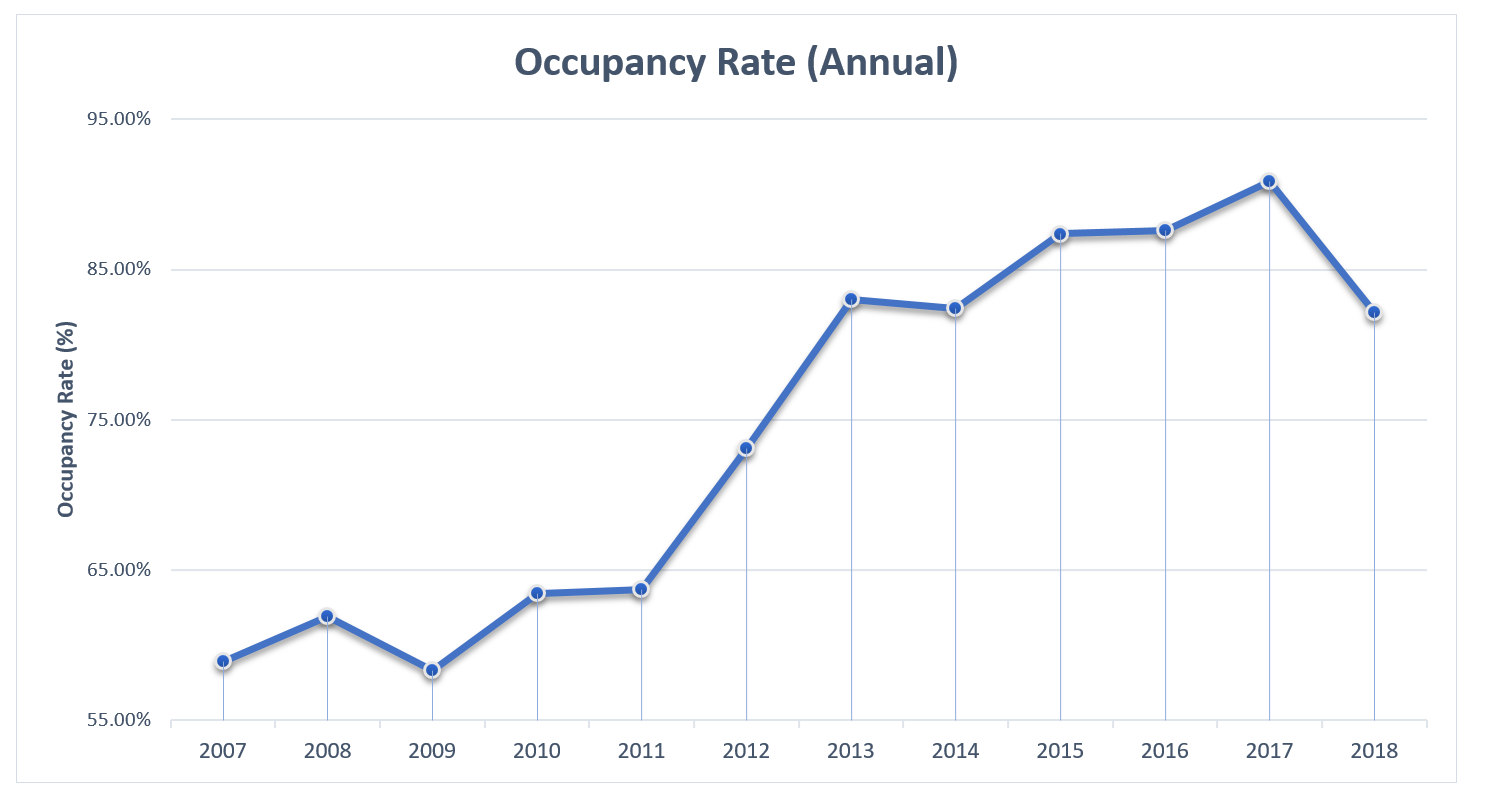 EI 2018 Hotels Occupancy Rates Annual