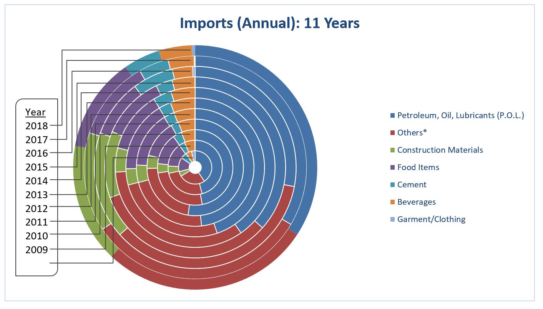 EI 2018 Imports Annual