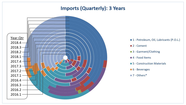 EI 2018 Imports Quarterly
