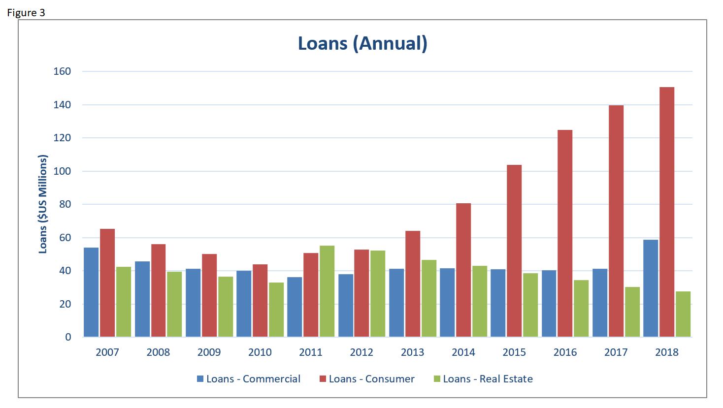 EI 2018 Banking Loans Annual