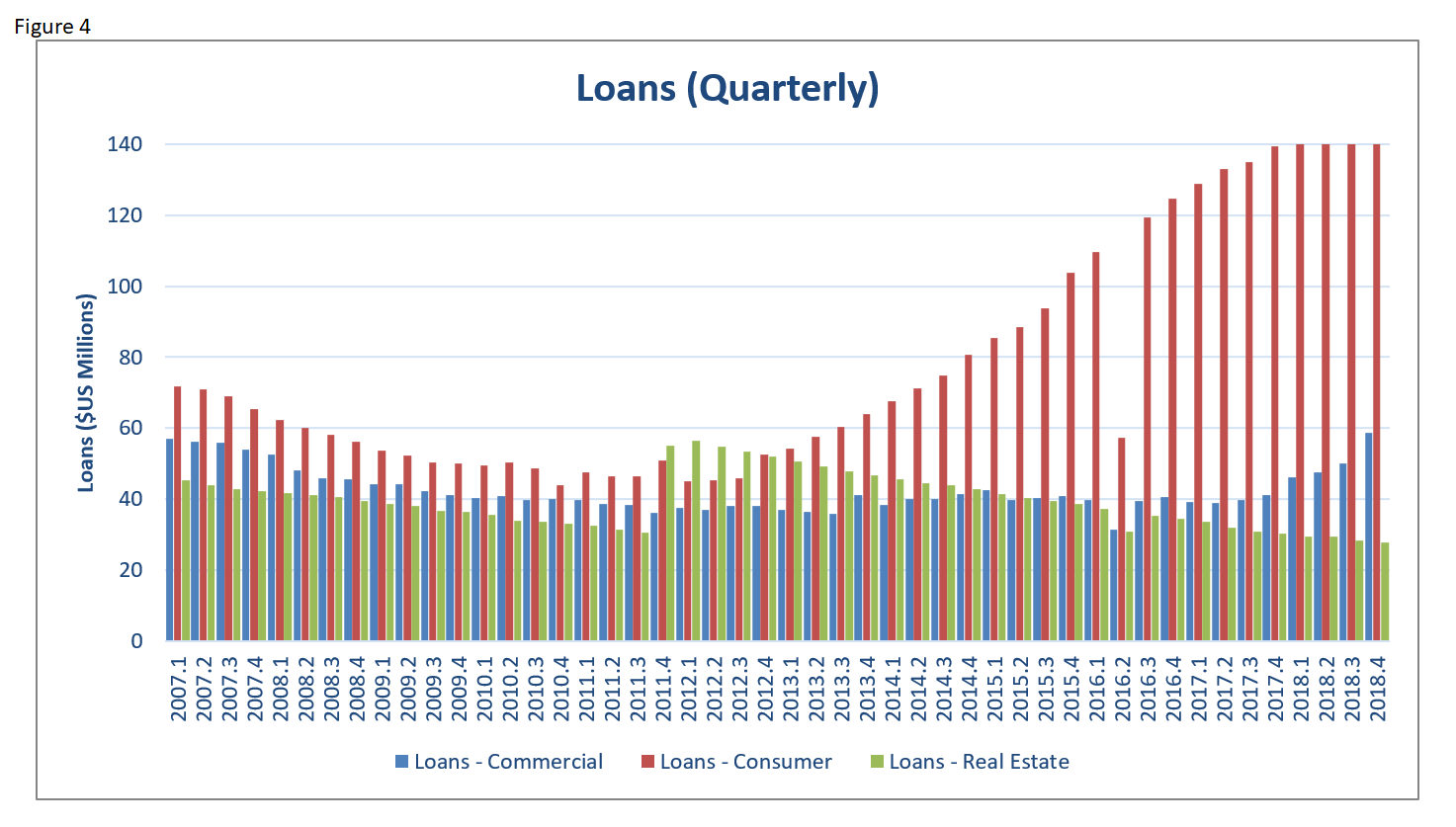 EI 2018 Banking Loans Quarterly