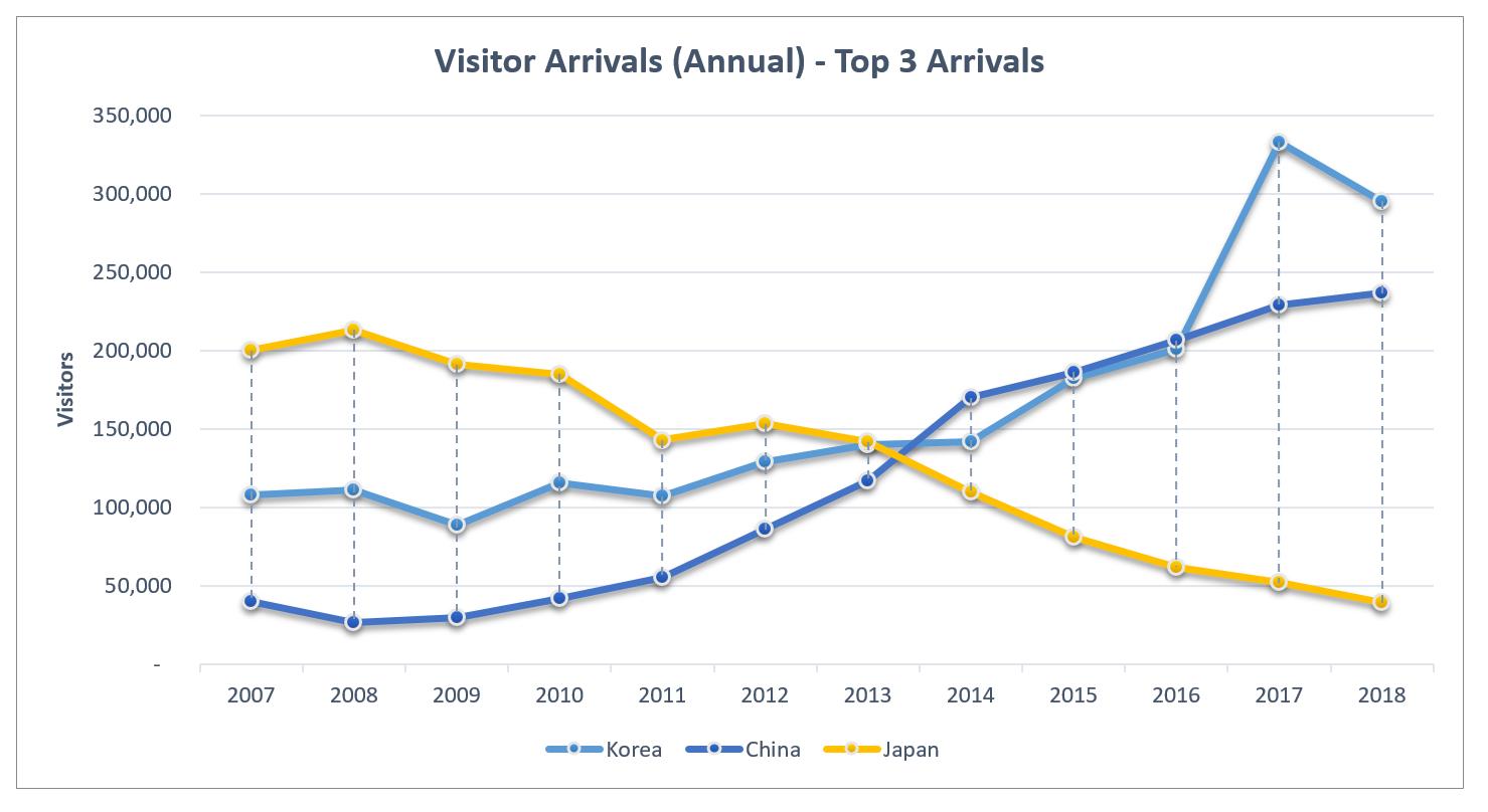 EI 2018 Visitor Arrivals Annual