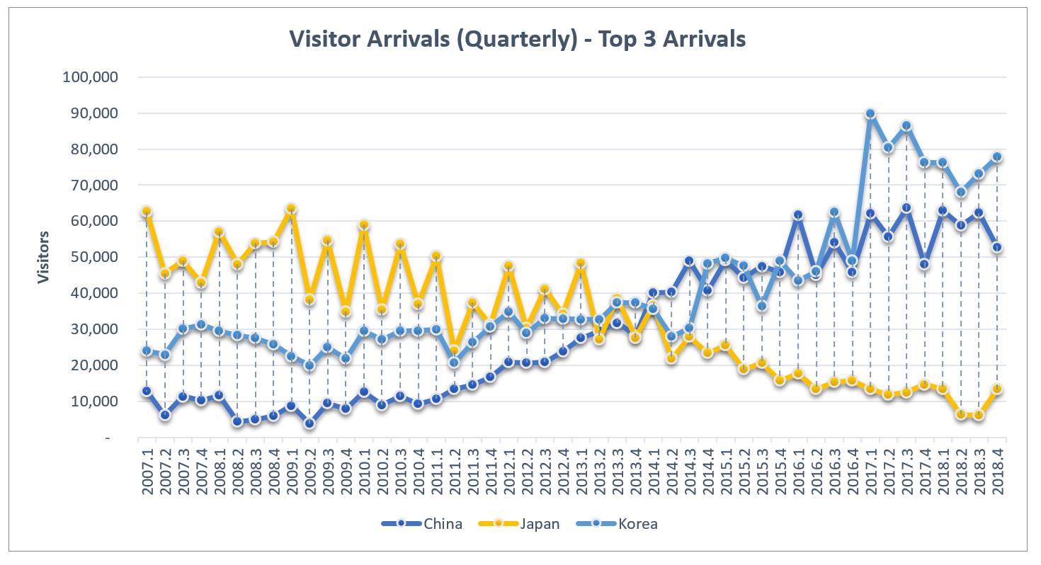 EI 2018 Visitor Arrivals Quarterly