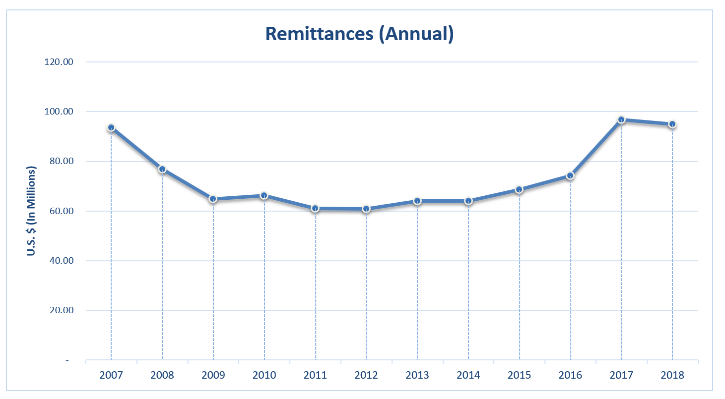 EI 2018 Remittance Annual