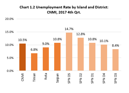 Ch1.2 Unemployment Rate by Island and District: CNMI, 2017 4th Qrt.