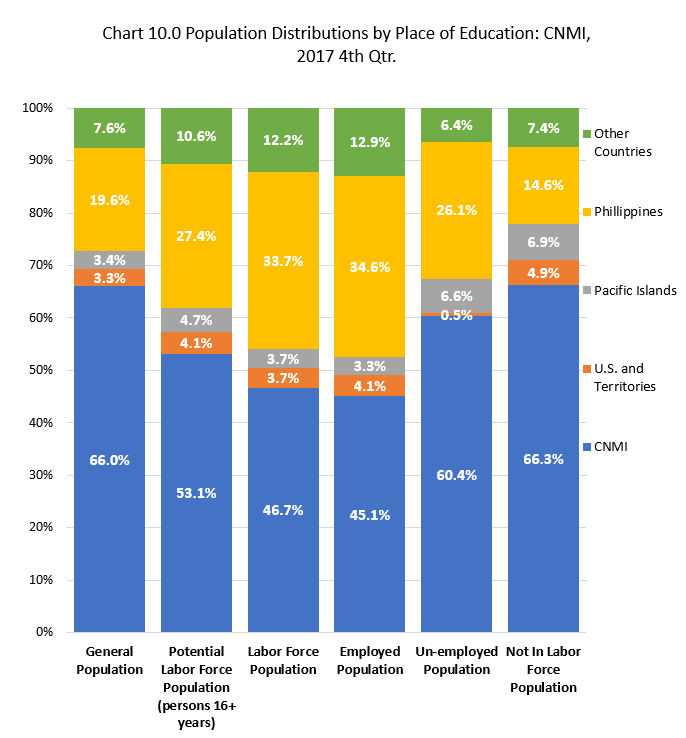 Ch10.1 Population Distributions by Education Place: CNMI, 2017 4th Qrt.