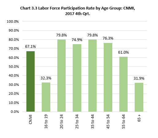 Ch3.3 Labor Force Participation Rate by Age Group: CNMI, 2017 4th Qrt.